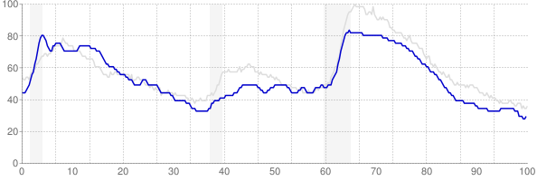 Maine monthly unemployment rate chart from 1990 to December 2019